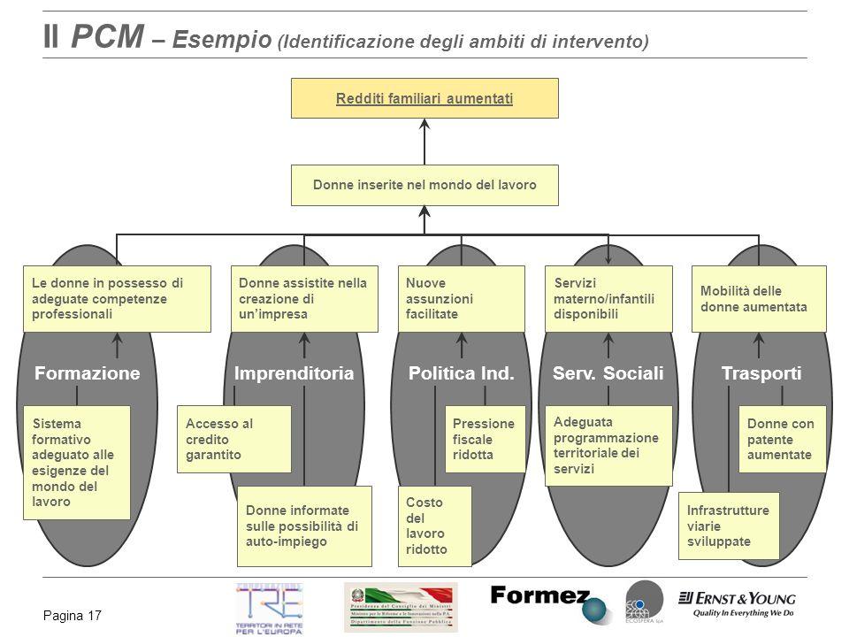 Il PCM – Esempio (Identificazione degli ambiti di intervento)