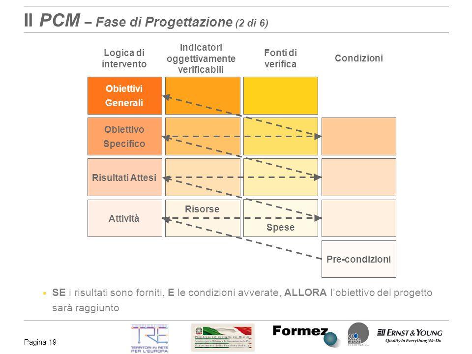 Il PCM – Fase di Progettazione (2 di 6)