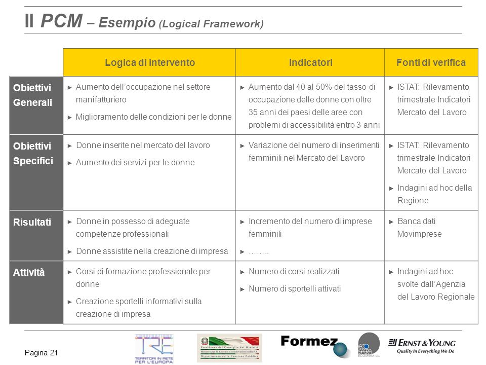 Il PCM – Esempio (Logical Framework)