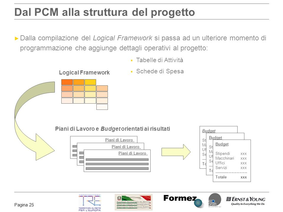 Workshop l elaborazione del progetto il project cycle for Gettare i piani del workshop