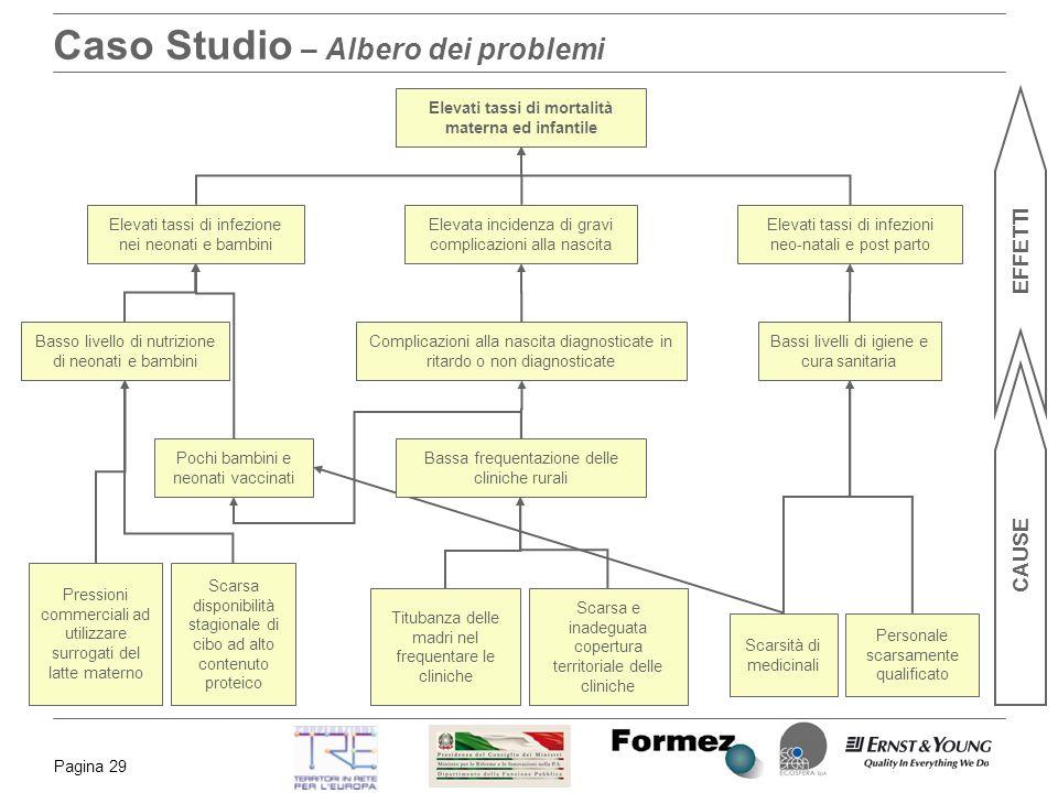 Caso Studio – Albero dei problemi