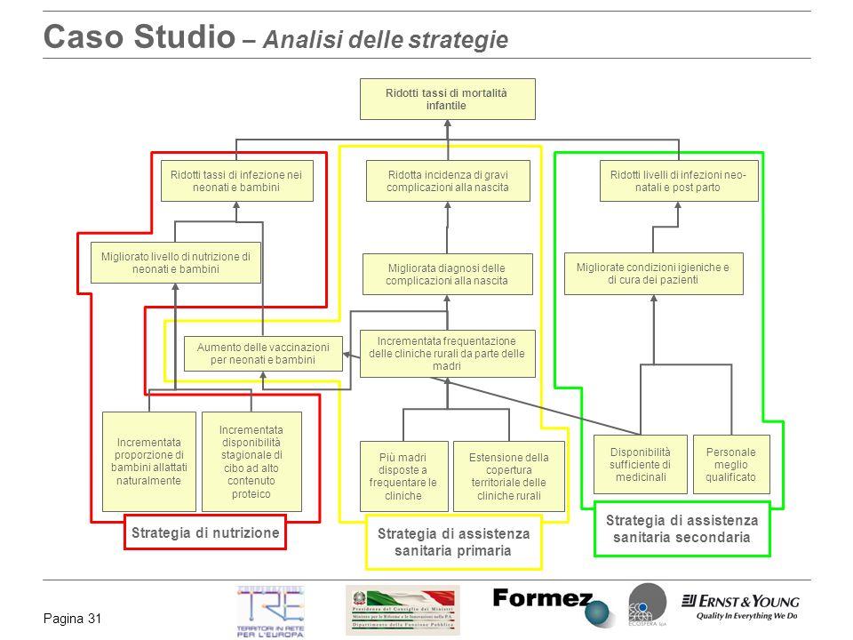 Caso Studio – Analisi delle strategie