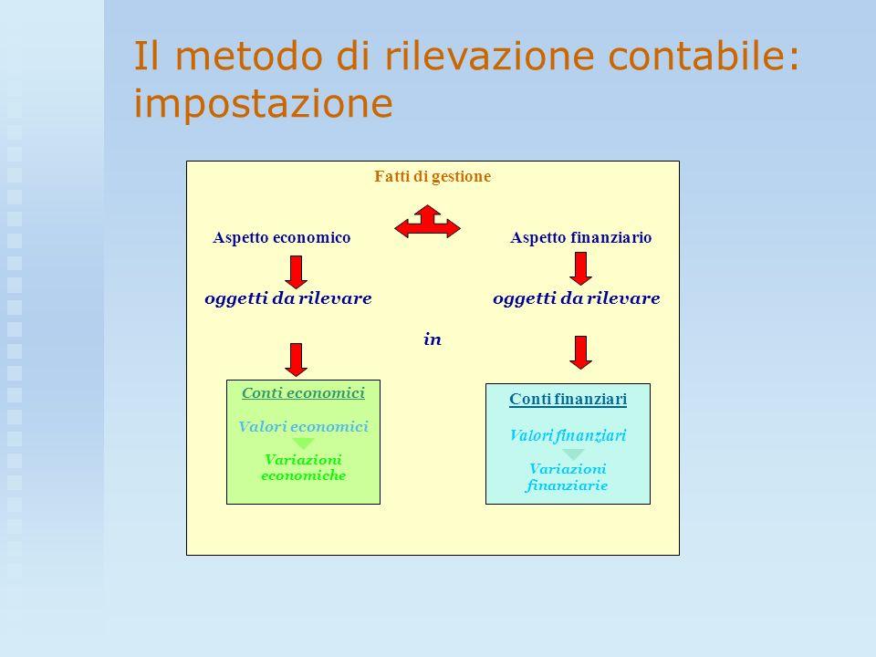 Il metodo di rilevazione contabile: impostazione