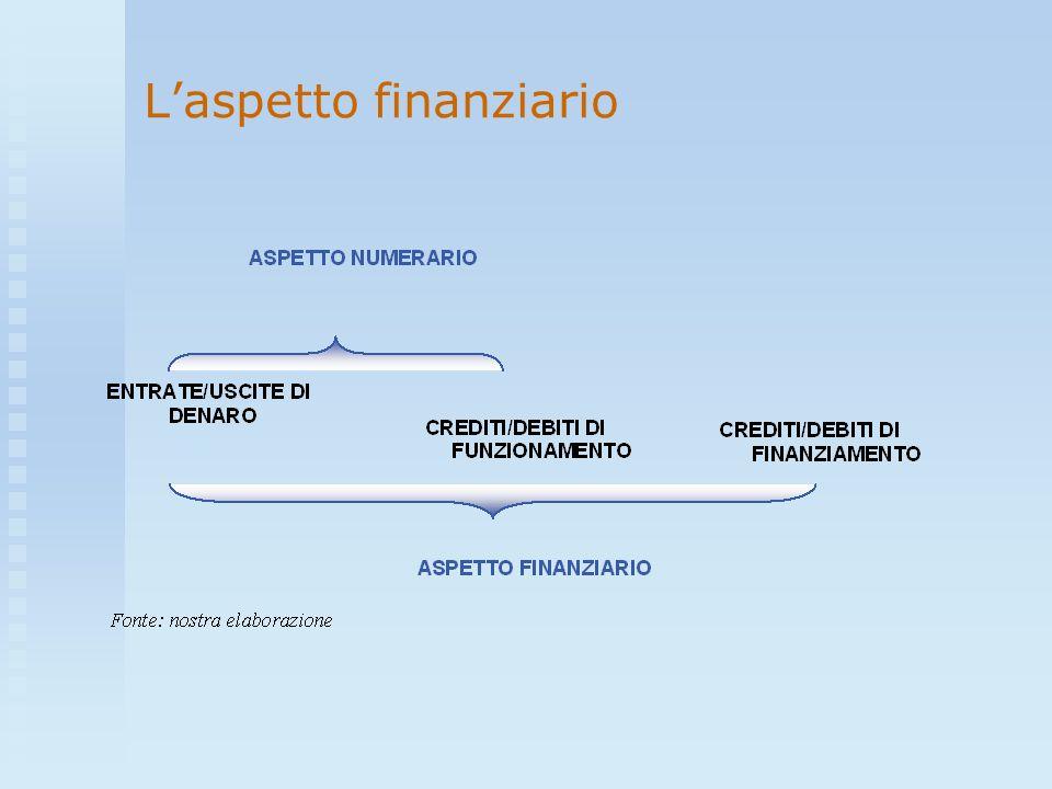 L'aspetto finanziario