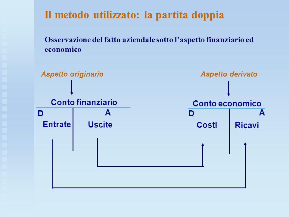 Il metodo utilizzato: la partita doppia Osservazione del fatto aziendale sotto l'aspetto finanziario ed economico