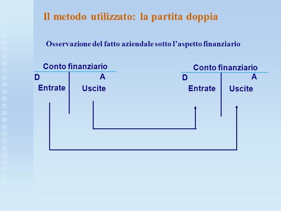 Il metodo utilizzato: la partita doppia Osservazione del fatto aziendale sotto l'aspetto finanziario