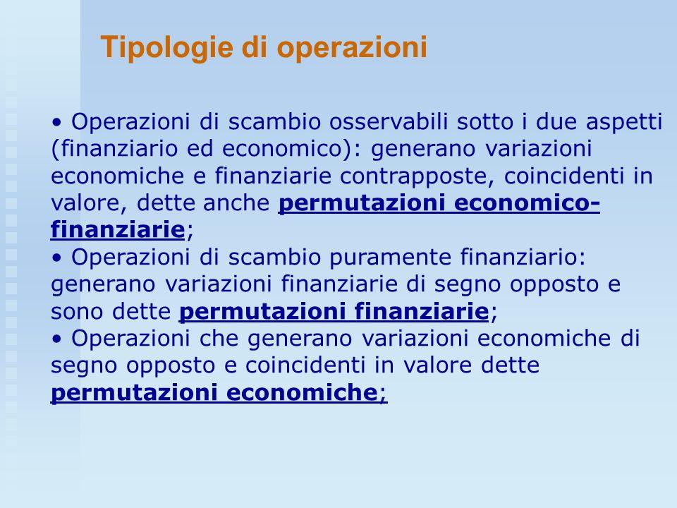 Tipologie di operazioni