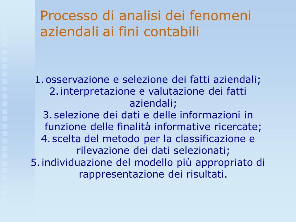 Processo di analisi dei fenomeni aziendali ai fini contabili