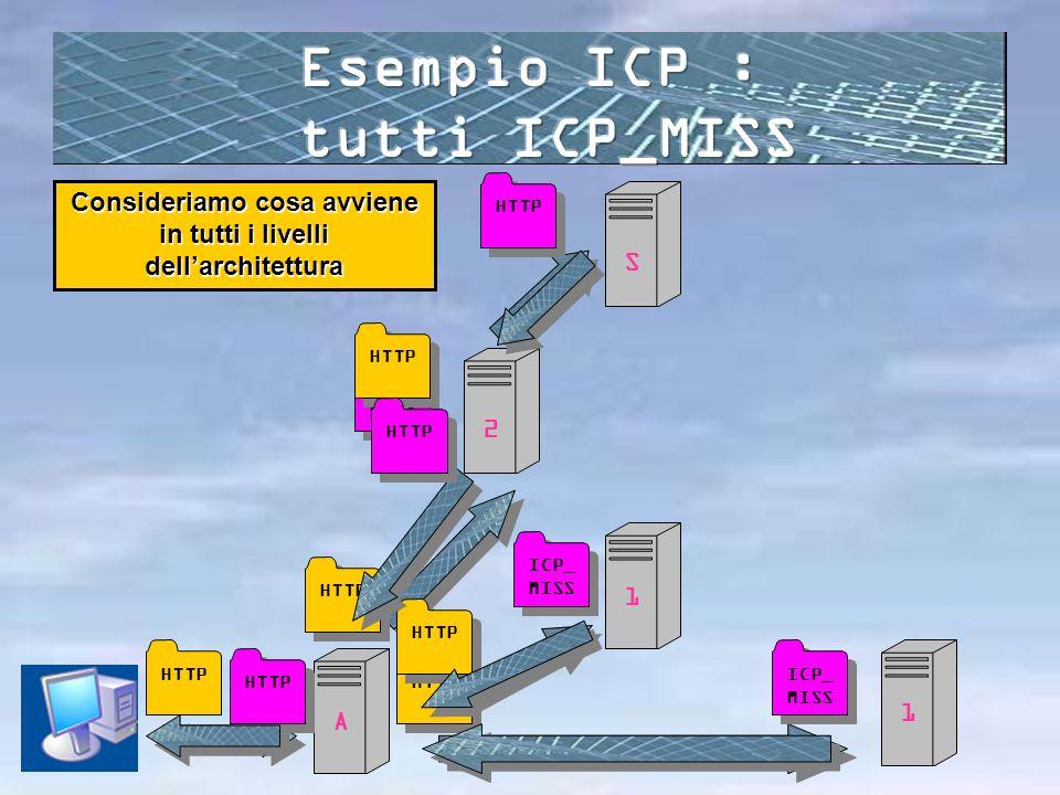 Esempio ICP : tutti ICP_MISS