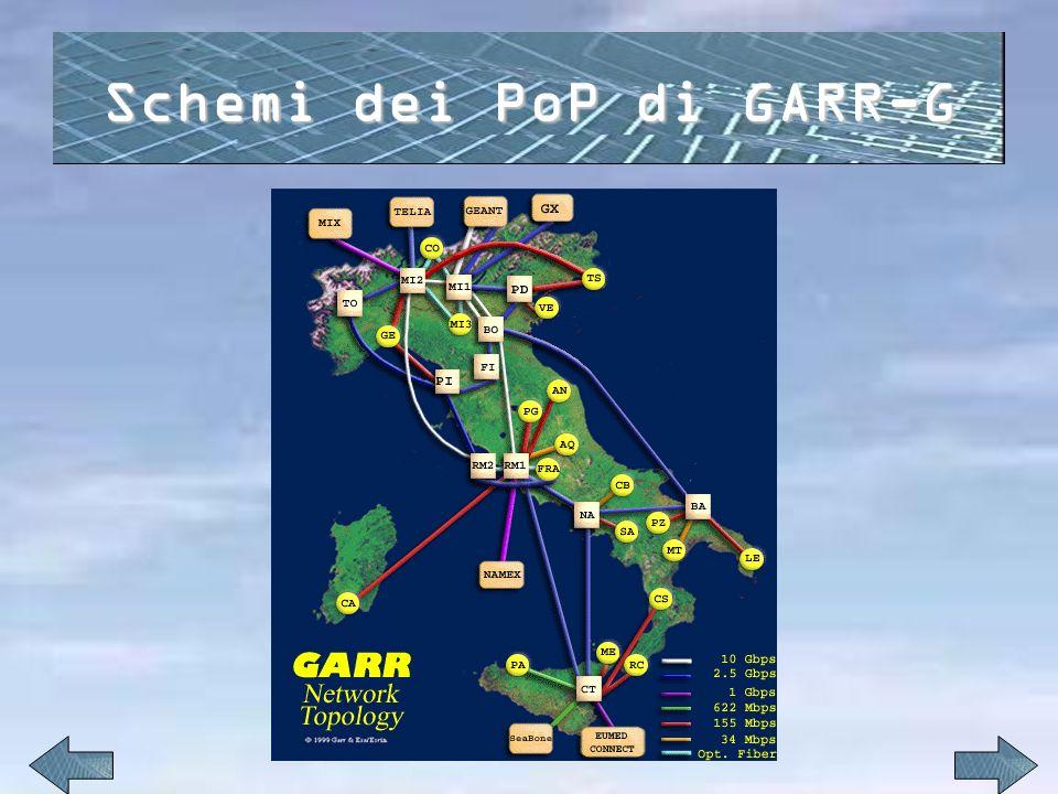 Schemi dei PoP di GARR-G