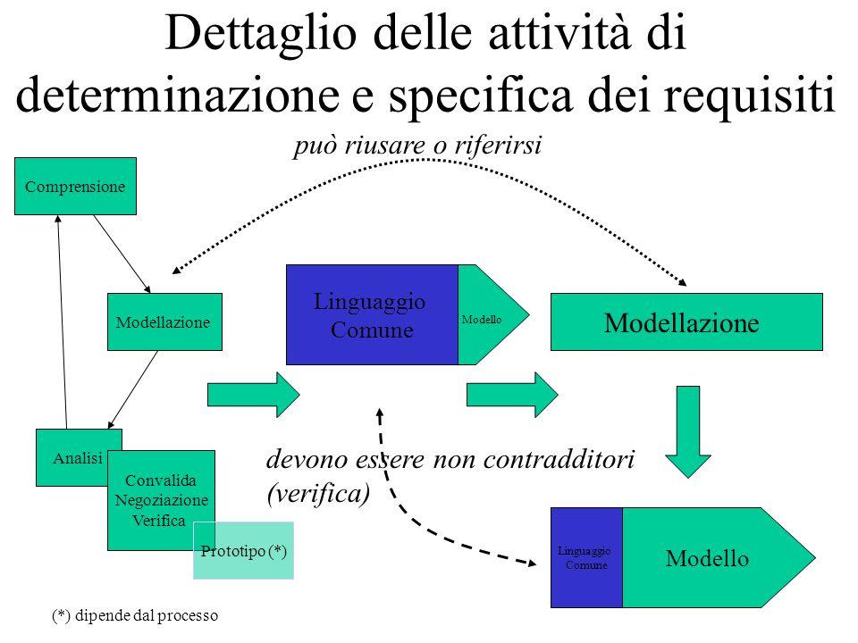 Dettaglio delle attività di determinazione e specifica dei requisiti