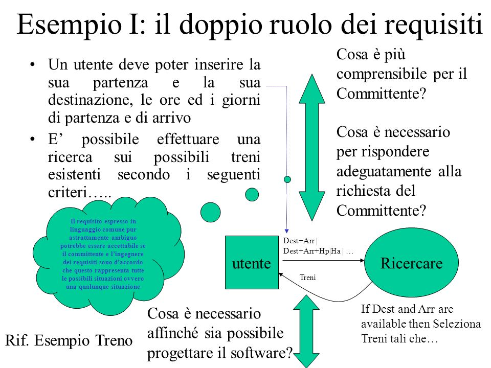 Esempio I: il doppio ruolo dei requisiti