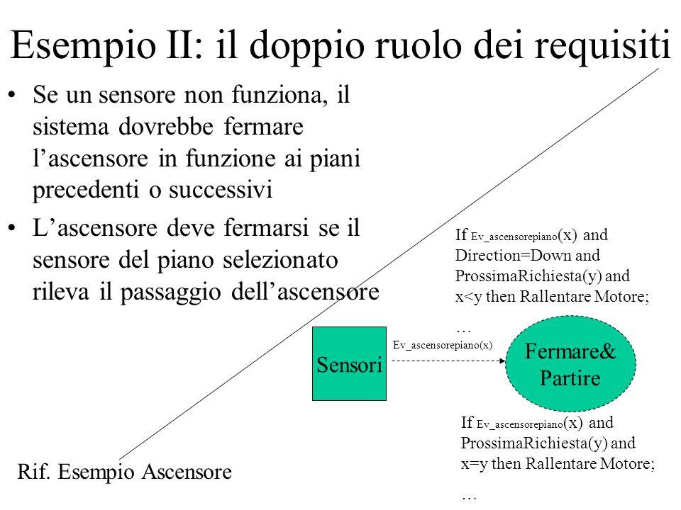Esempio II: il doppio ruolo dei requisiti