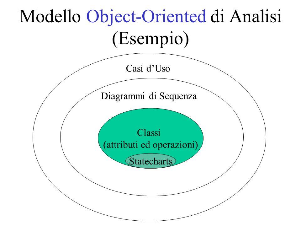 Modello Object-Oriented di Analisi (Esempio)