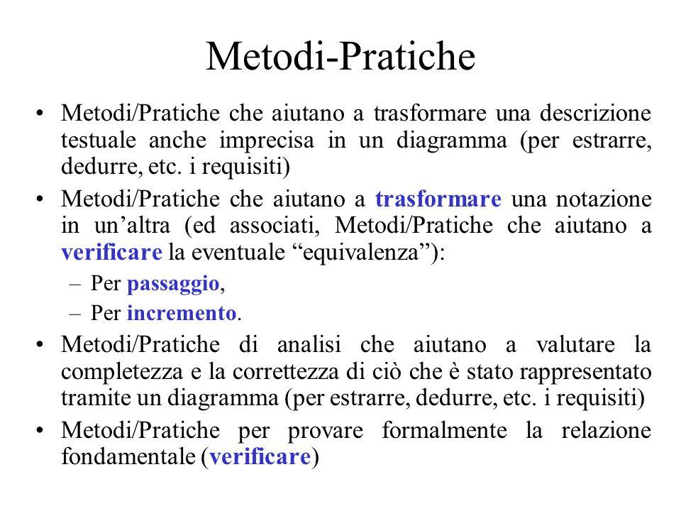 Metodi-Pratiche