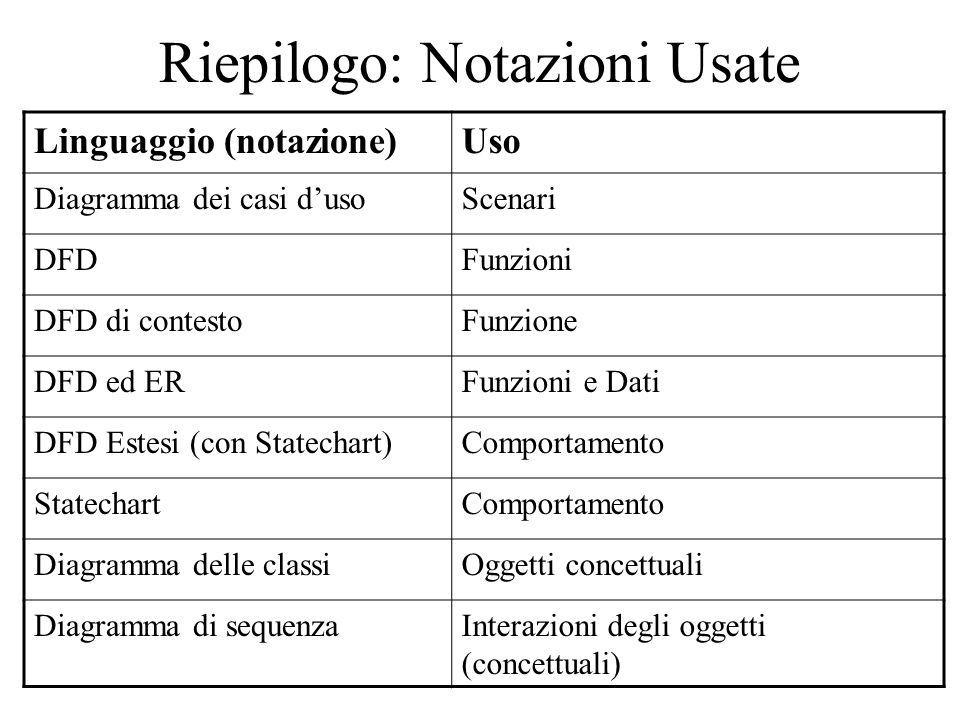 Riepilogo: Notazioni Usate