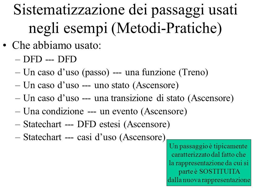 Sistematizzazione dei passaggi usati negli esempi (Metodi-Pratiche)