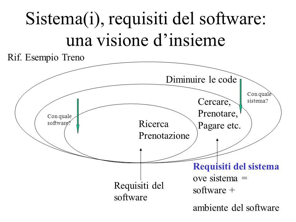 Sistema(i), requisiti del software: una visione d'insieme