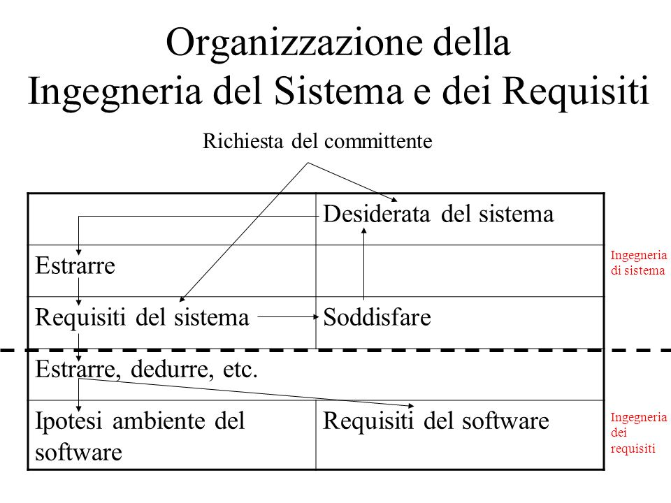 Organizzazione della Ingegneria del Sistema e dei Requisiti