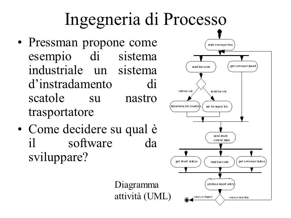 Ingegneria di Processo