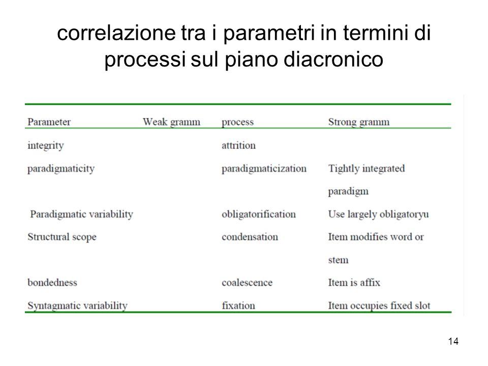 correlazione tra i parametri in termini di processi sul piano diacronico