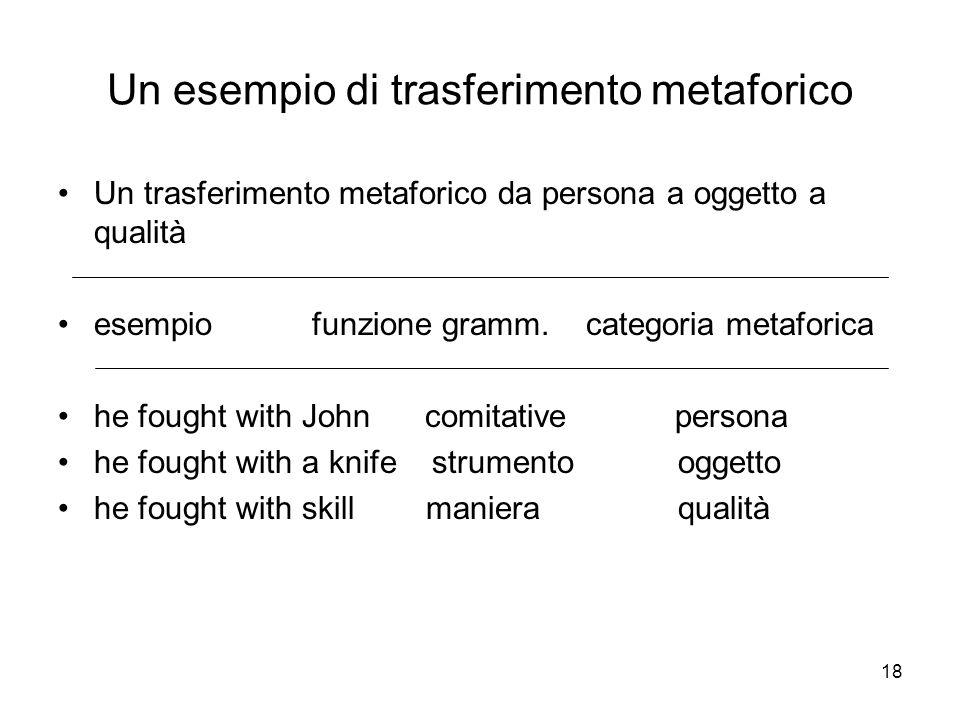 Un esempio di trasferimento metaforico