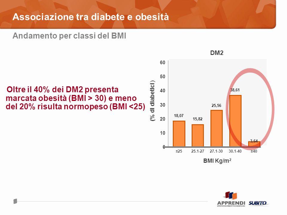 Associazione tra diabete e obesità