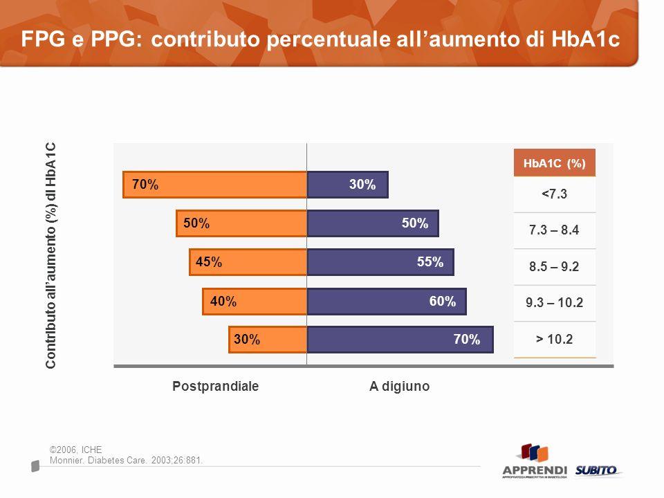 FPG e PPG: contributo percentuale all'aumento di HbA1c