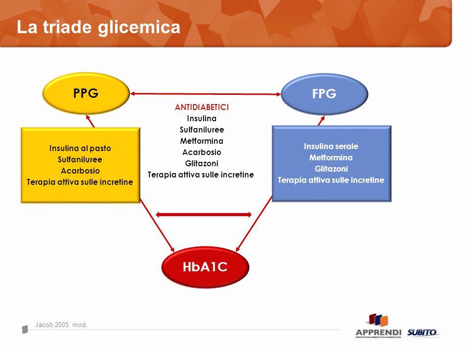 La triade glicemica PPG FPG HbA1C ANTIDIABETICI Insulina Sulfaniluree