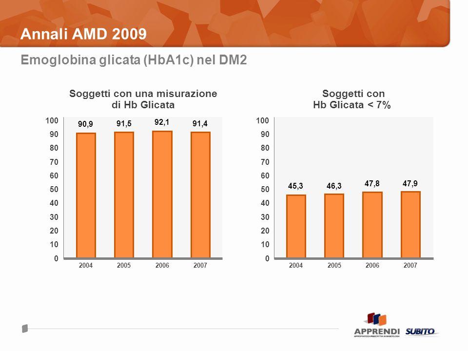 Annali AMD 2009 Emoglobina glicata (HbA1c) nel DM2