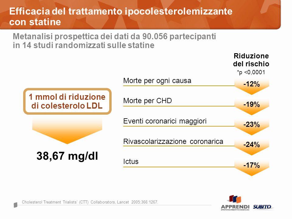 Efficacia del trattamento ipocolesterolemizzante con statine