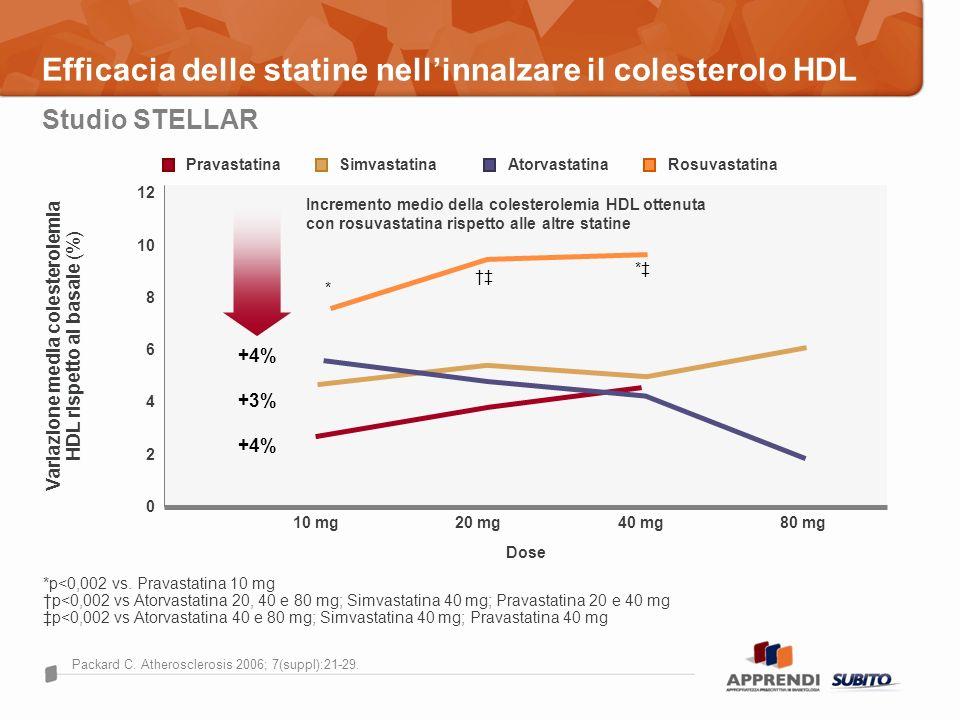 Efficacia delle statine nell'innalzare il colesterolo HDL