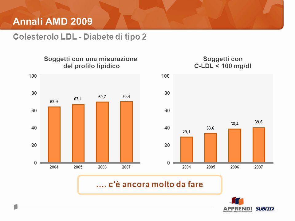 Annali AMD 2009 Colesterolo LDL - Diabete di tipo 2