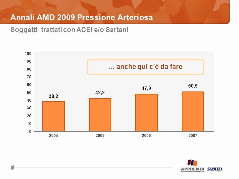 Annali AMD 2009 Pressione Arteriosa