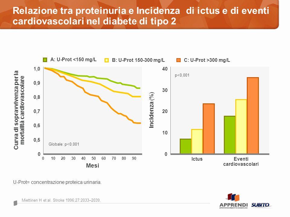 Relazione tra proteinuria e Incidenza di ictus e di eventi cardiovascolari nel diabete di tipo 2