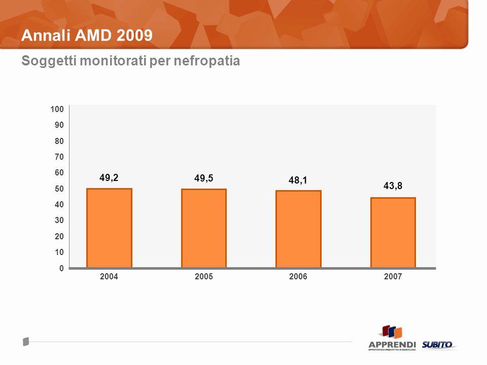 Annali AMD 2009 Soggetti monitorati per nefropatia 49,2 49,5 48,1 43,8