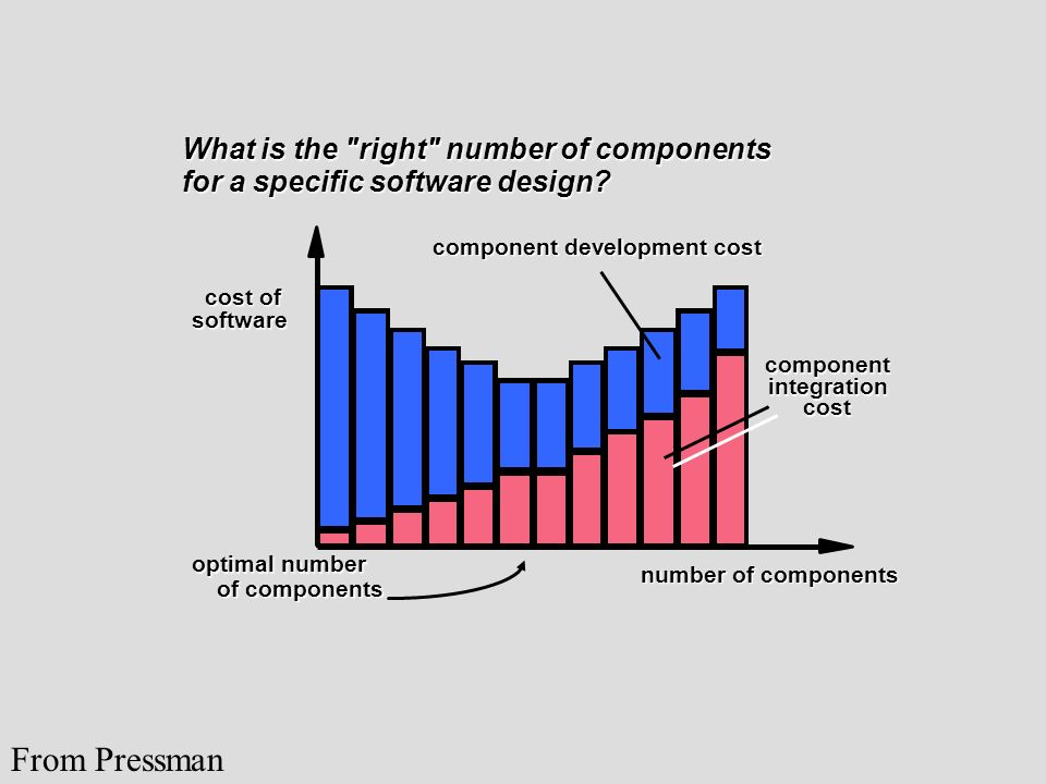 From Pressman What is the right number of components