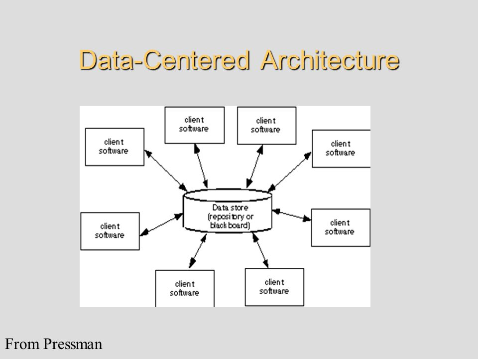 Data-Centered Architecture