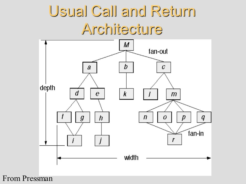 Usual Call and Return Architecture