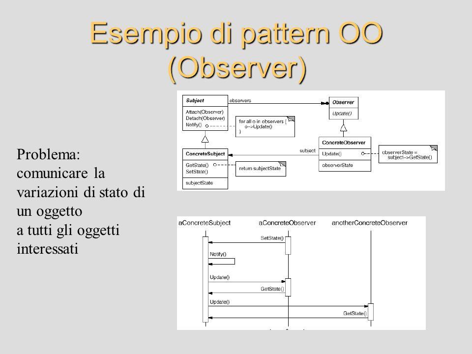 Esempio di pattern OO (Observer)