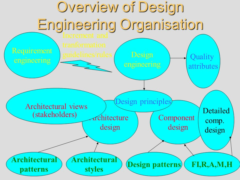 Overview of Design Engineering Organisation