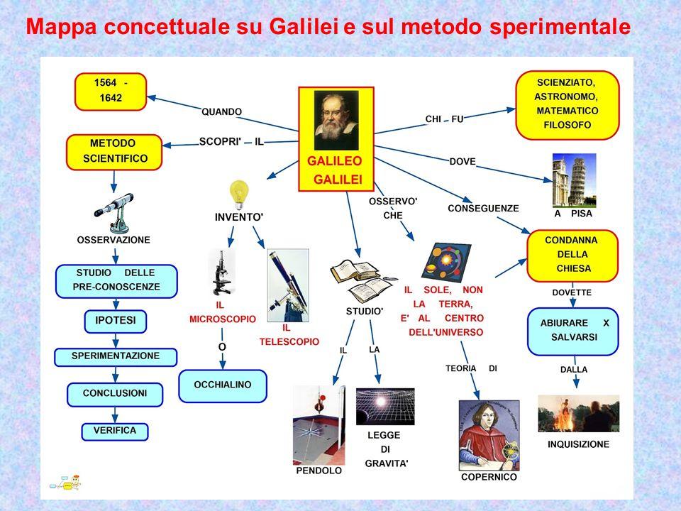 Mappa concettuale su Galilei e sul metodo sperimentale