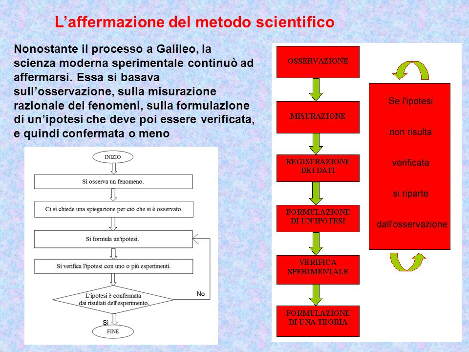 L'affermazione del metodo scientifico