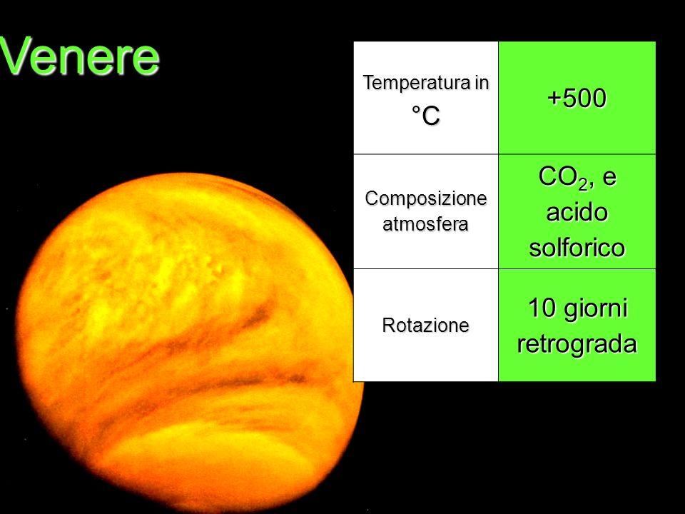Composizione atmosfera