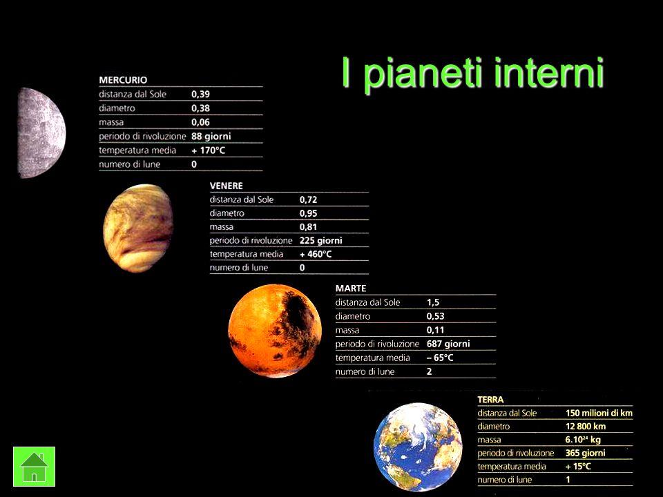 I pianeti interni