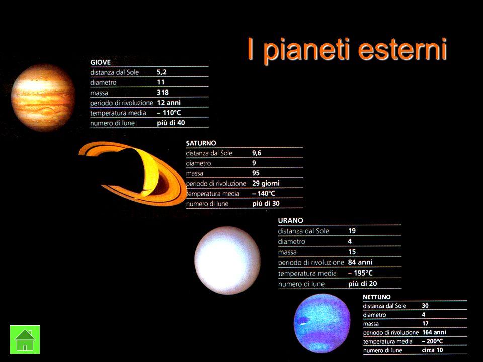 I pianeti esterni