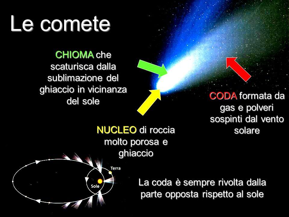 Le comete CHIOMA che scaturisca dalla sublimazione del ghiaccio in vicinanza del sole. CODA formata da gas e polveri sospinti dal vento solare.