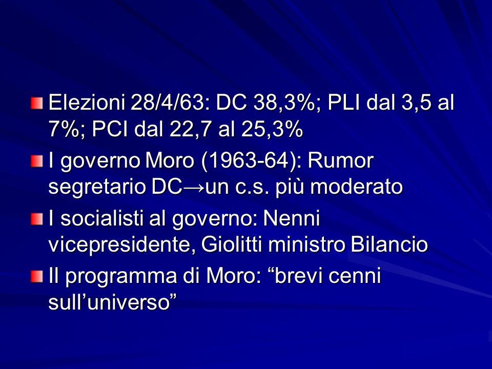Elezioni 28/4/63: DC 38,3%; PLI dal 3,5 al 7%; PCI dal 22,7 al 25,3%