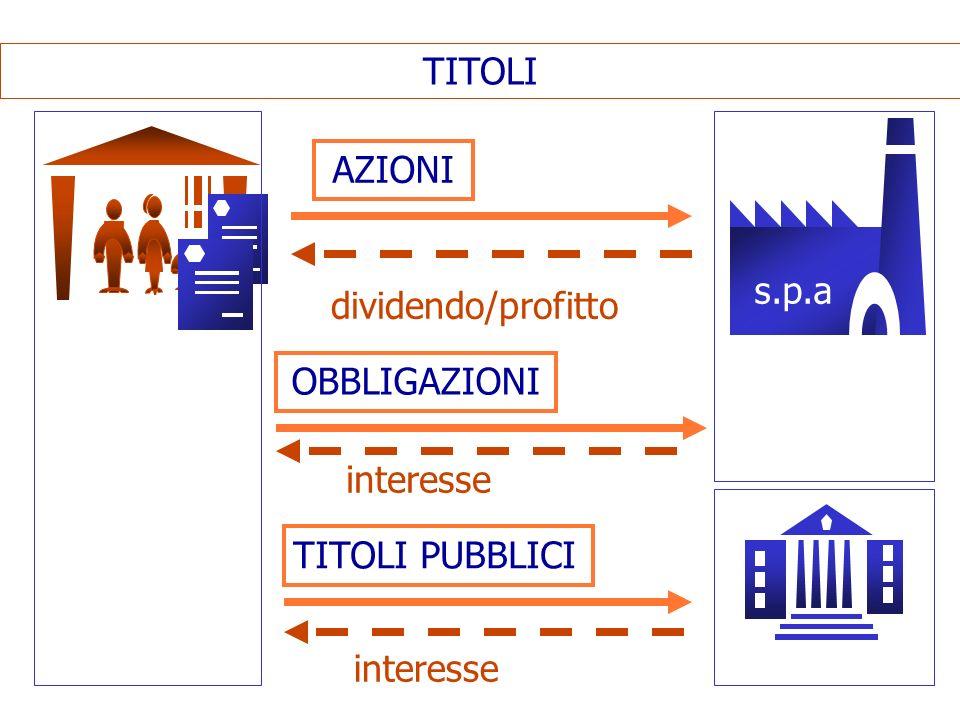 TITOLI AZIONI s.p.a dividendo/profitto OBBLIGAZIONI interesse TITOLI PUBBLICI interesse
