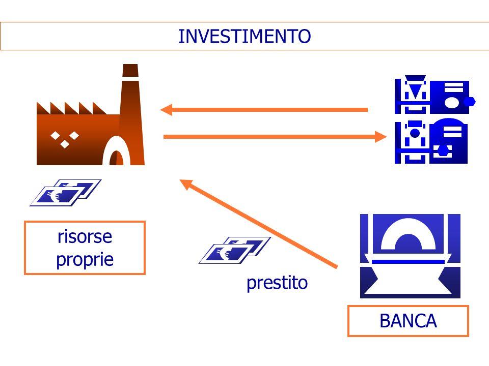 INVESTIMENTO risorse proprie prestito BANCA